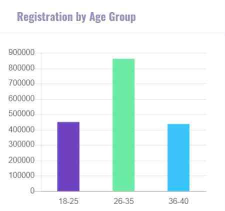kisan mandhan yojana age group