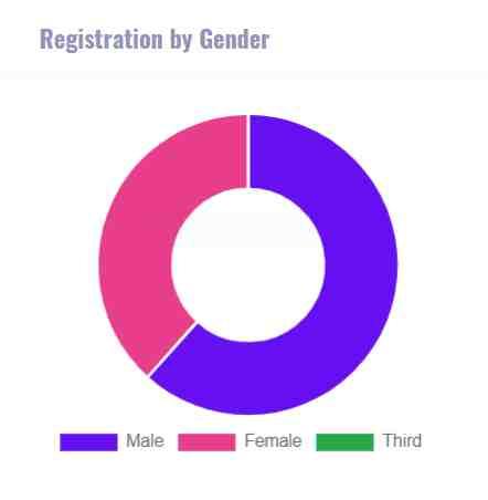 kisan mandhan yojana by gender