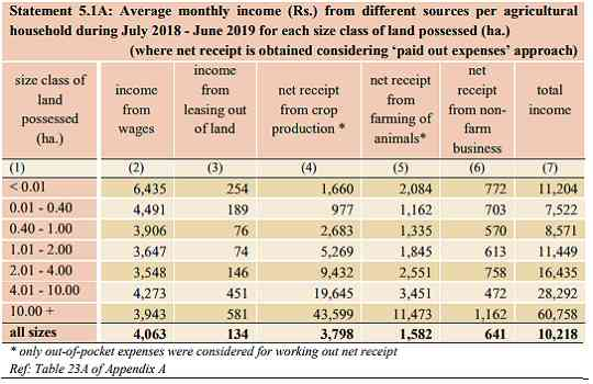 average monthly income of farmer